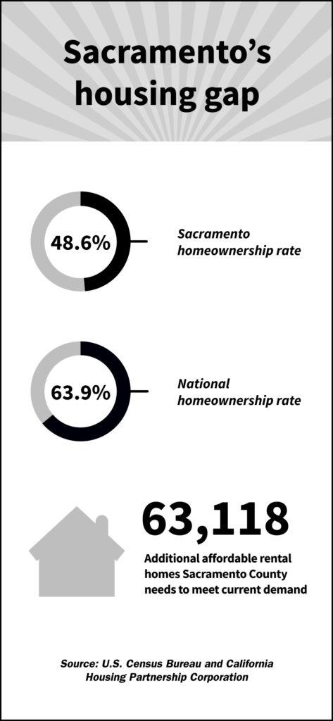 Sacramento's housing gap: Sacramento homeownership rate is 48.6%. National homeownership rate is 63.9%. Additional affordable rental homes Sacramento County needs to meet current demand is 63,118. Source: U.S. Census Bureau and California Housing Partnership Corporation